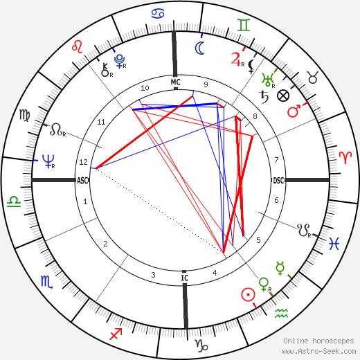 Шаукье Дейкстра Sjoukje Dijkstra день рождения гороскоп, Sjoukje Dijkstra Натальная карта онлайн