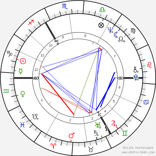 Stephen Hawking Astro Birth Chart Horoscope Date Of Birth