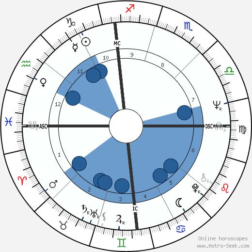 Vasco Graça Moura wikipedia, horoscope, astrology, instagram