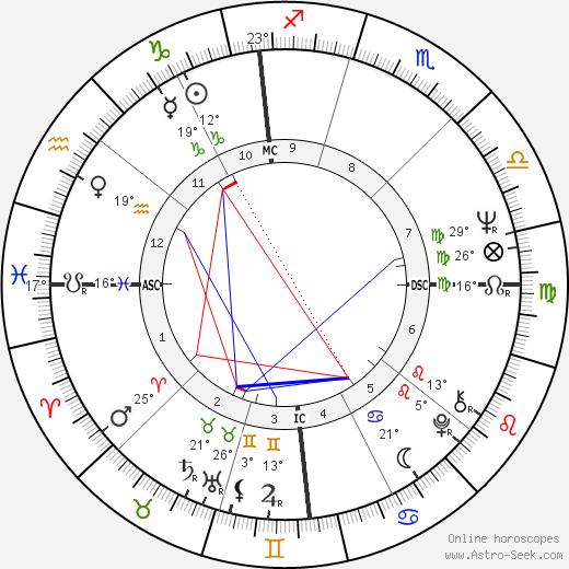 Vasco Graça Moura birth chart, biography, wikipedia 2019, 2020