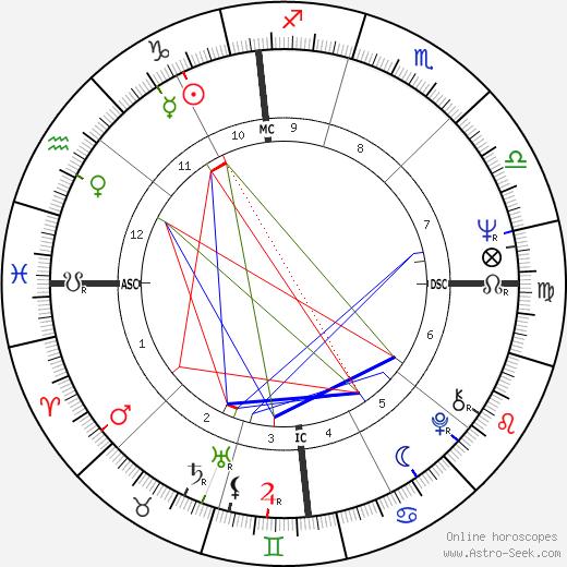Vasco Graça Moura astro natal birth chart, Vasco Graça Moura horoscope, astrology