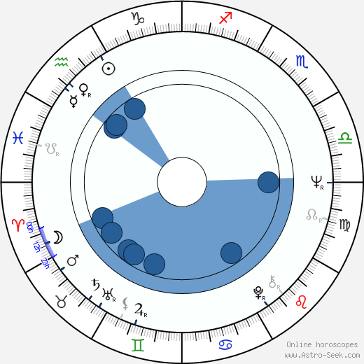 Veronika Forejtová wikipedia, horoscope, astrology, instagram