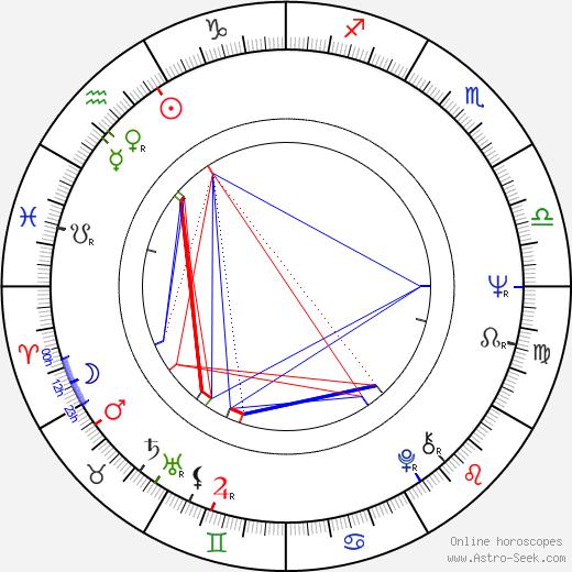 Veronika Forejtová astro natal birth chart, Veronika Forejtová horoscope, astrology
