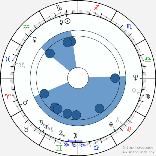 Vitaliy Bezrukov wikipedia, horoscope, astrology, instagram