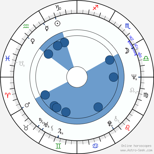 Walter Hill horoscope, astrology, sign, zodiac, date of birth, instagram