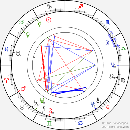 Walter Hill astro natal birth chart, Walter Hill horoscope, astrology