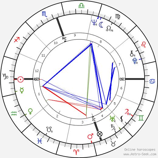 Yvette Mimieux tema natale, oroscopo, Yvette Mimieux oroscopi gratuiti, astrologia