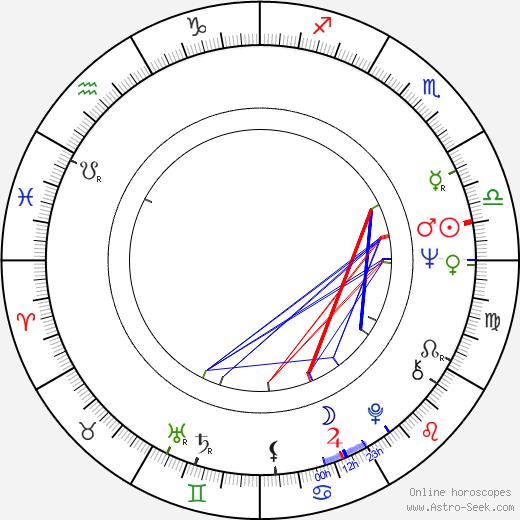 Alan Rachins birth chart, Alan Rachins astro natal horoscope, astrology