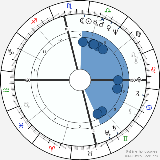 Amitabh Bachchan Astro Birth Chart Horoscope Date Of Birth