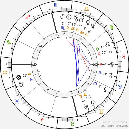 Amitabh Bachchan birth chart, biography, wikipedia 2020, 2021