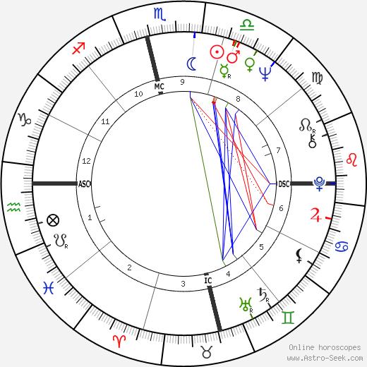 Amitabh Bachchan birth chart, Amitabh Bachchan astro natal horoscope, astrology