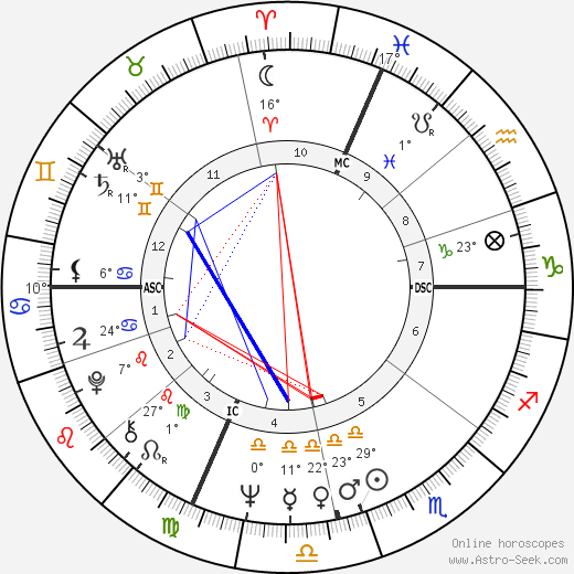 Annette Funicello birth chart, biography, wikipedia 2019, 2020