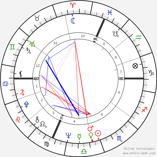 Annette Funicello astro natal birth chart, Annette Funicello horoscope, astrology
