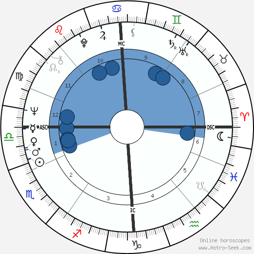 Birthe Kirk wikipedia, horoscope, astrology, instagram