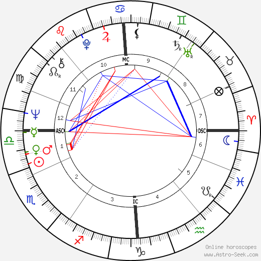 Birthe Kirk день рождения гороскоп, Birthe Kirk Натальная карта онлайн