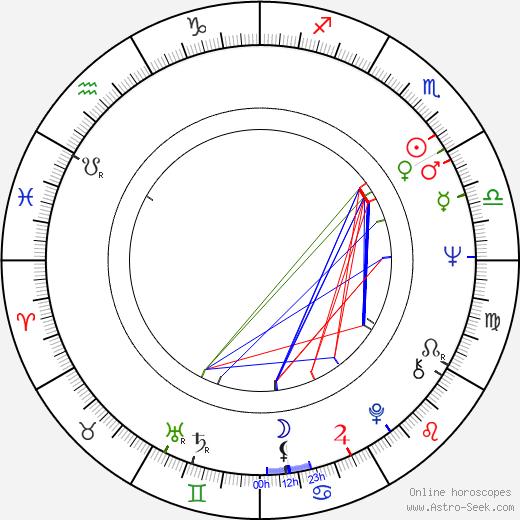 Bob Ross birth chart, Bob Ross astro natal horoscope, astrology