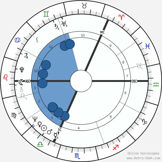 Britt Ekland wikipedia, horoscope, astrology, instagram