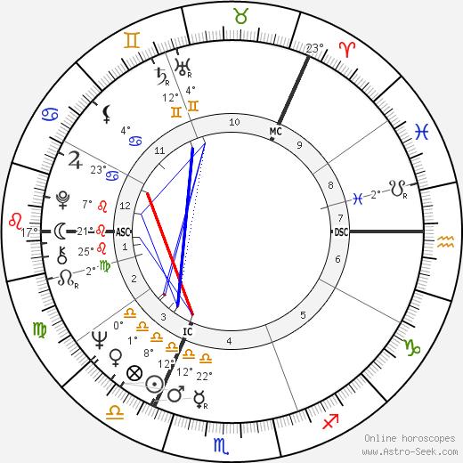 Britt Ekland birth chart, biography, wikipedia 2018, 2019