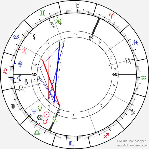 Бритт Экланд Britt Ekland день рождения гороскоп, Britt Ekland Натальная карта онлайн