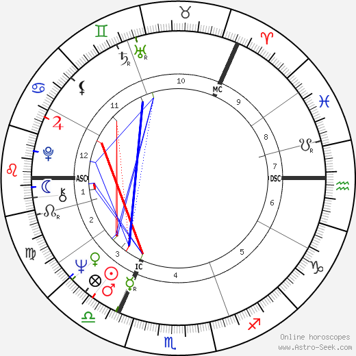 Britt Ekland astro natal birth chart, Britt Ekland horoscope, astrology