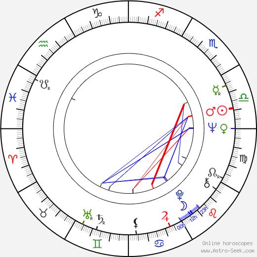 Christopher Stone день рождения гороскоп, Christopher Stone Натальная карта онлайн