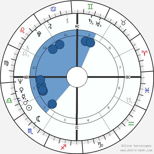 Daliah Lavi wikipedia, horoscope, astrology, instagram