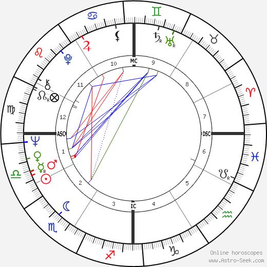 Далия Лави Daliah Lavi день рождения гороскоп, Daliah Lavi Натальная карта онлайн