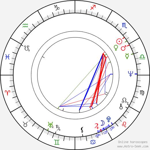 Daniel Roth день рождения гороскоп, Daniel Roth Натальная карта онлайн