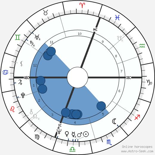 Dave Aaron wikipedia, horoscope, astrology, instagram