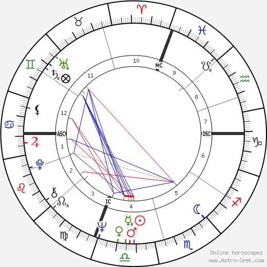 Dave Aaron tema natale, oroscopo, Dave Aaron oroscopi gratuiti, astrologia