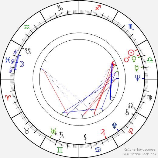 Earl Hindman birth chart, Earl Hindman astro natal horoscope, astrology