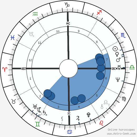 Edwin Wilson wikipedia, horoscope, astrology, instagram