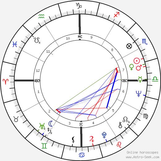 Edwin Wilson astro natal birth chart, Edwin Wilson horoscope, astrology