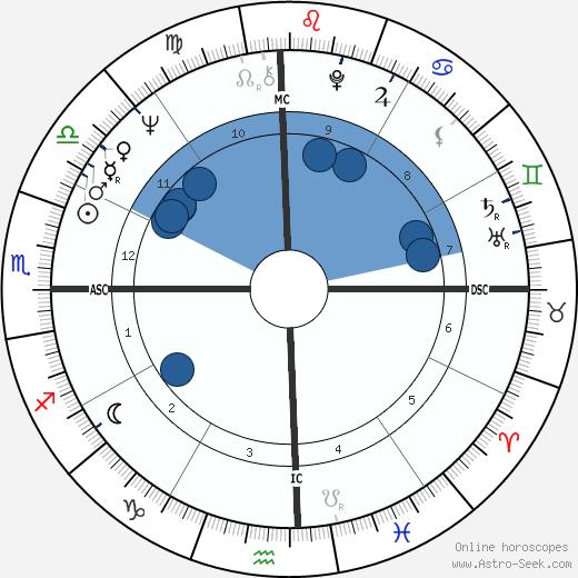 Eric Charden wikipedia, horoscope, astrology, instagram