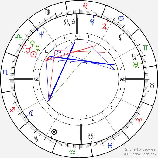 Eric Charden день рождения гороскоп, Eric Charden Натальная карта онлайн