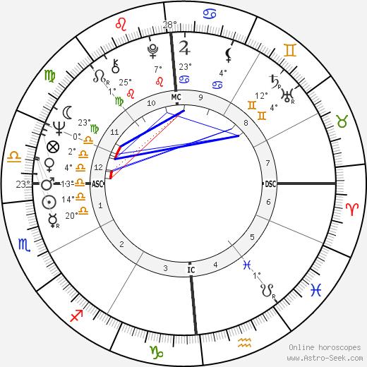 Francis J. Christian birth chart, biography, wikipedia 2018, 2019