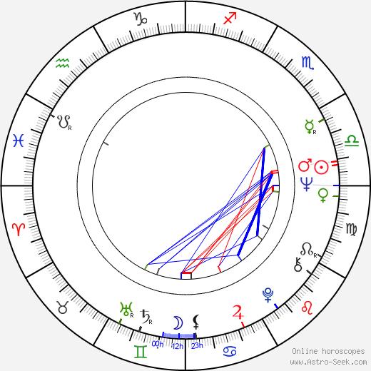 Franciszek Trzeciak birth chart, Franciszek Trzeciak astro natal horoscope, astrology