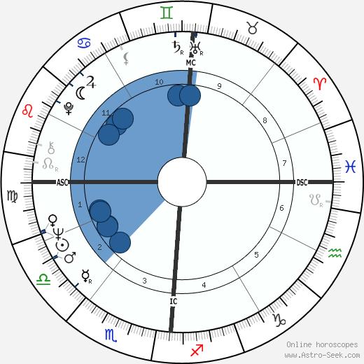 Franco Gatti wikipedia, horoscope, astrology, instagram