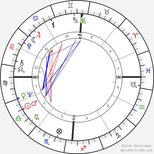 Franco Gatti birth chart, Franco Gatti astro natal horoscope, astrology