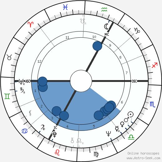 Gary Puckett wikipedia, horoscope, astrology, instagram