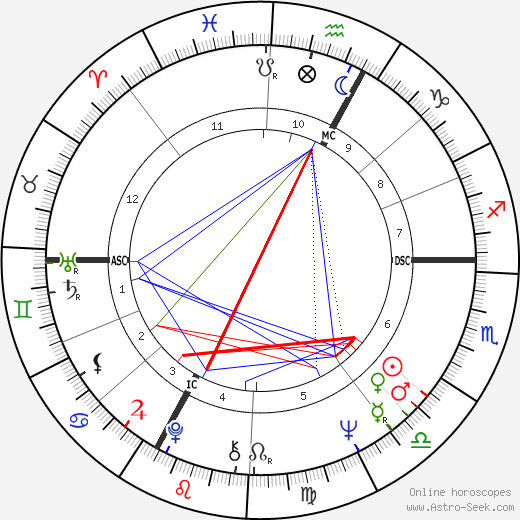 Gary Puckett tema natale, oroscopo, Gary Puckett oroscopi gratuiti, astrologia