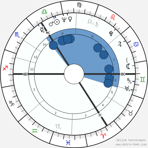Günter Wallraff wikipedia, horoscope, astrology, instagram