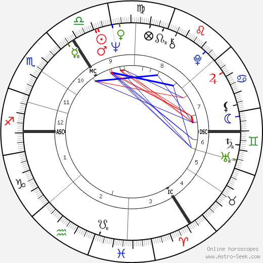Günter Wallraff birth chart, Günter Wallraff astro natal horoscope, astrology