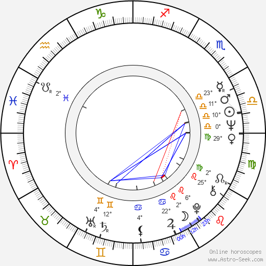 Irm Hermann birth chart, biography, wikipedia 2019, 2020