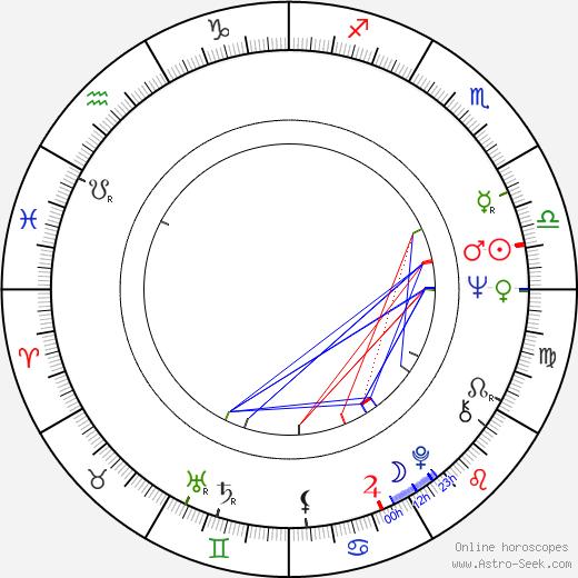 Irm Hermann birth chart, Irm Hermann astro natal horoscope, astrology