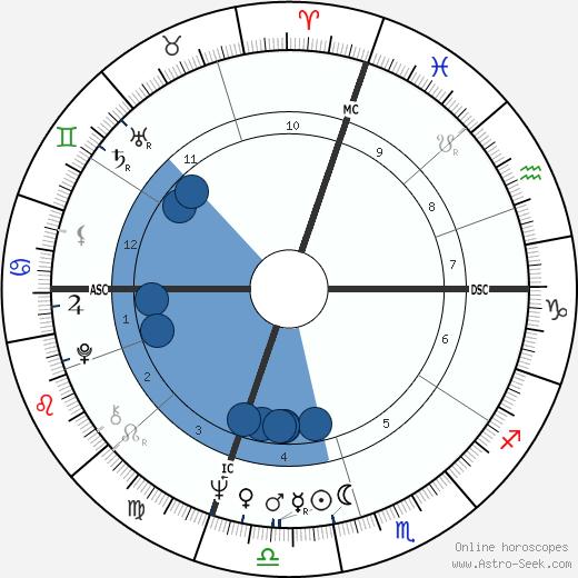 James Huberty wikipedia, horoscope, astrology, instagram