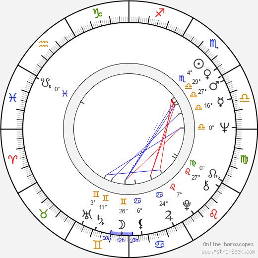 James Murtaugh birth chart, biography, wikipedia 2019, 2020