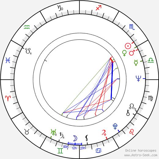 James Murtaugh birth chart, James Murtaugh astro natal horoscope, astrology
