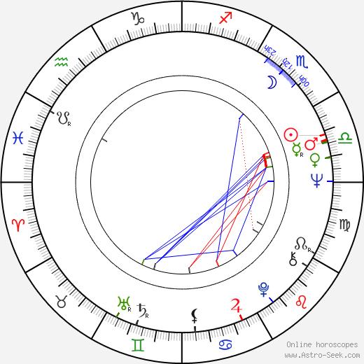 Jan Moravec astro natal birth chart, Jan Moravec horoscope, astrology