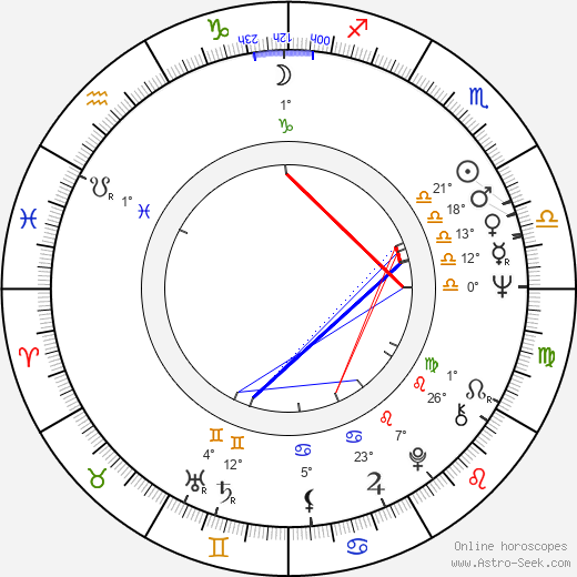 Jana Sedlmajerová birth chart, biography, wikipedia 2019, 2020
